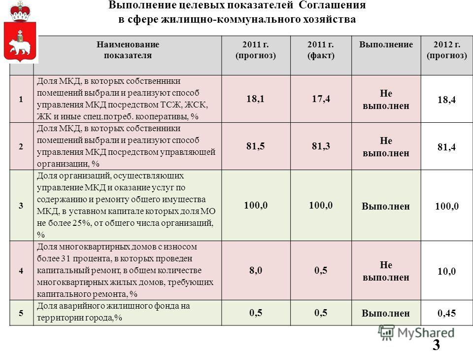 Выполнение целевых показателей Соглашения в сфере жилищно-коммунального хозяйства 3 п/п Наименование показателя 2011 г. (прогноз) 2011 г. (факт) Выполнение2012 г. (прогноз) 1 Доля МКД, в которых собственники помещений выбрали и реализуют способ управ