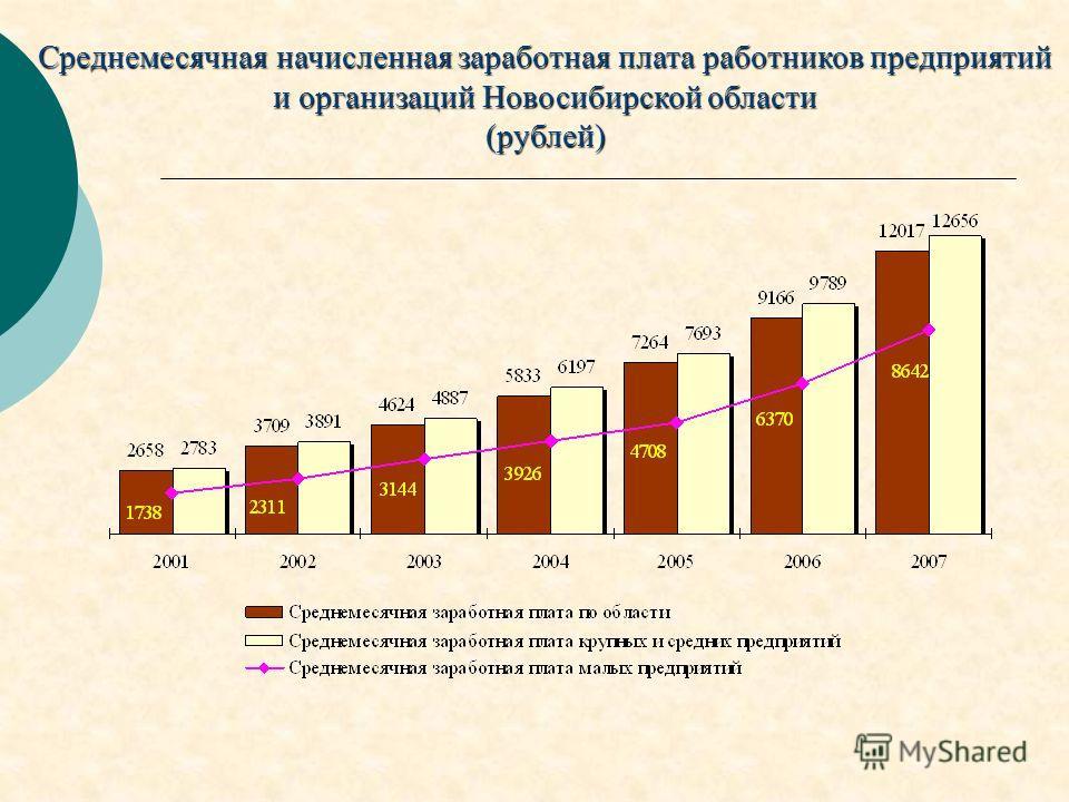 Среднемесячная начисленная заработная плата работников предприятий и организаций Новосибирской области (рублей)