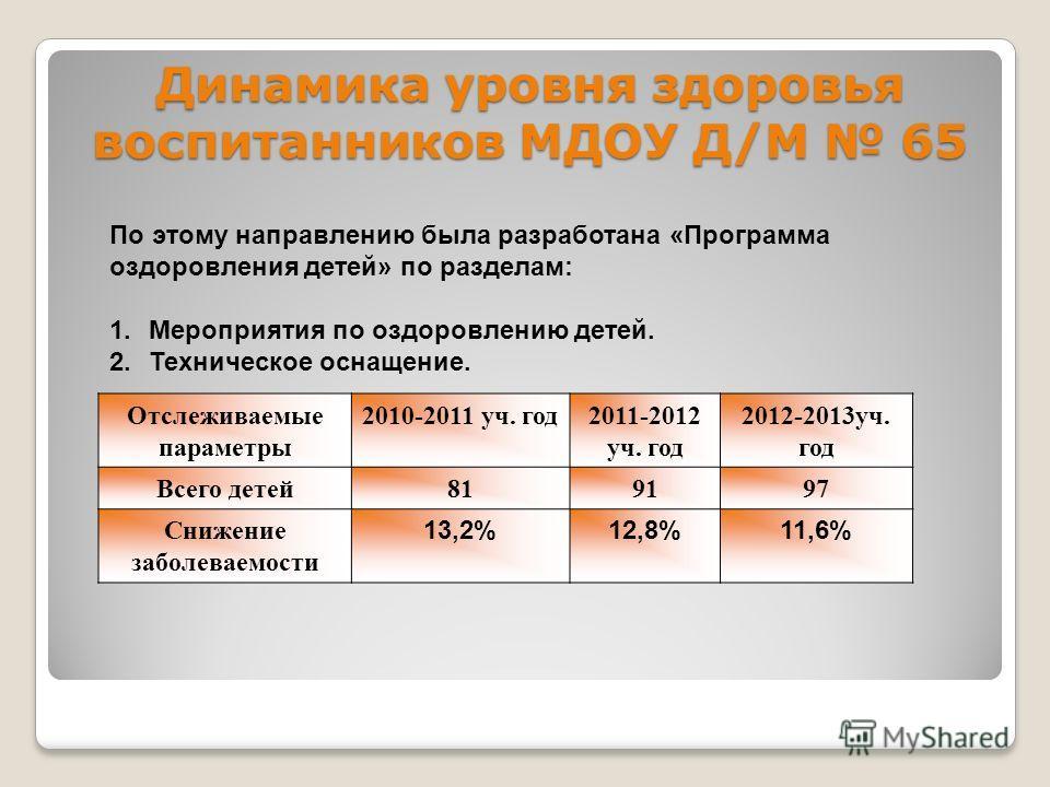 Динамика уровня здоровья воспитанников МДОУ Д/М 65 Отслеживаемые параметры 2010-2011 уч. год2011-2012 уч. год 2012-2013уч. год Всего детей819197 Снижение заболеваемости 13,2%12,8%11,6% По этому направлению была разработана «Программа оздоровления дет