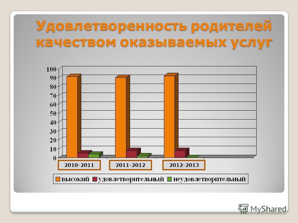 Удовлетворенность родителей качеством оказываемых услуг 2010-20112011-20122012-2013