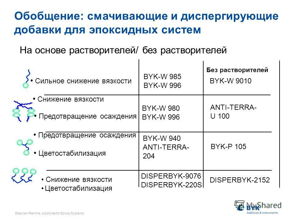 На основе растворителей/ без растворителей BYK-W 940 ANTI-TERRA- 204 BYK-W 980 BYK-W 996 BYK-W 985 BYK-W 996 DISPERBYK-9076 DISPERBYK-220S Обобщение: смачивающие и диспергирующие добавки для эпоксидных систем DISPERBYK-2152 BYK-P 105 ANTI-TERRA- U 10