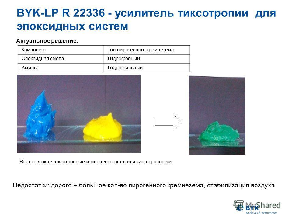 Актуальное решение: BYK-LP R 22336 - усилитель тиксотропии для эпоксидных систем КомпонентТип пирогенного кремнезема Эпоксидная смолаГидрофобный АминыГидрофильный Высоковязкие тиксотропные компоненты остаются тиксотропными Недостатки: дорого + большо