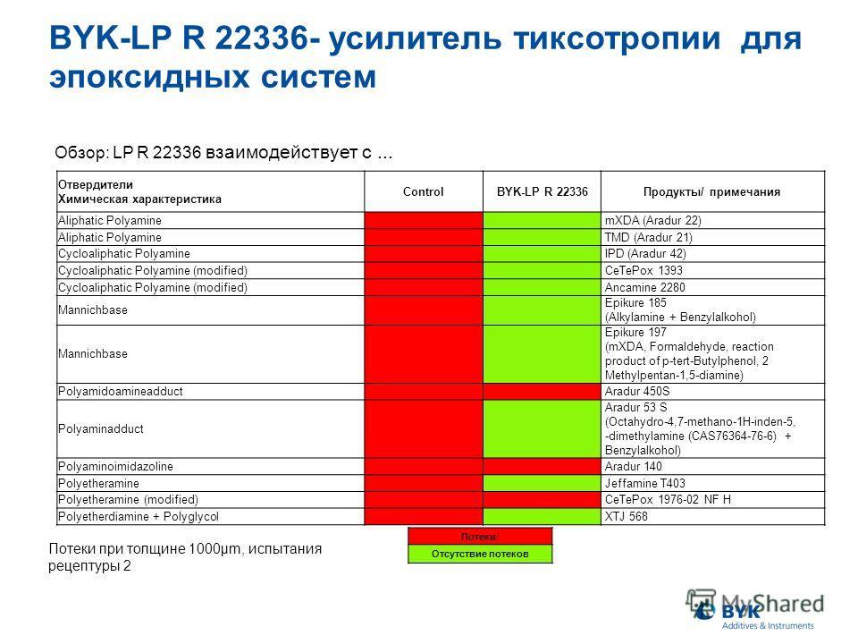 Отвердители Химическая характеристика ControlBYK-LP R 22336Продукты/ примечания Aliphatic Polyamine mXDA (Aradur 22) Aliphatic Polyamine TMD (Aradur 21) Cycloaliphatic Polyamine IPD (Aradur 42) Cycloaliphatic Polyamine (modified) CeTePox 1393 Cycloal