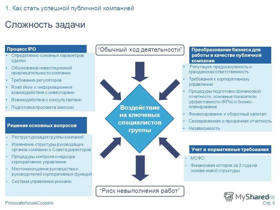 PricewaterhouseCoopers 1 июля 2010 Стр. 5 Процесс IPO Определение основных параметров сделки Обоснование инвестиционной привлекательности компании Требования регуляторов Road show и информационное взаимодействие с инвесторами Взаимодействие с консуль