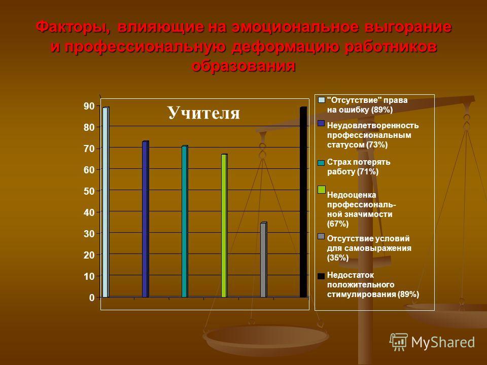 Факторы, влияющие на эмоциональное выгорание и профессиональную деформацию работников образования 0 10 20 30 40 50 60 70 80 90