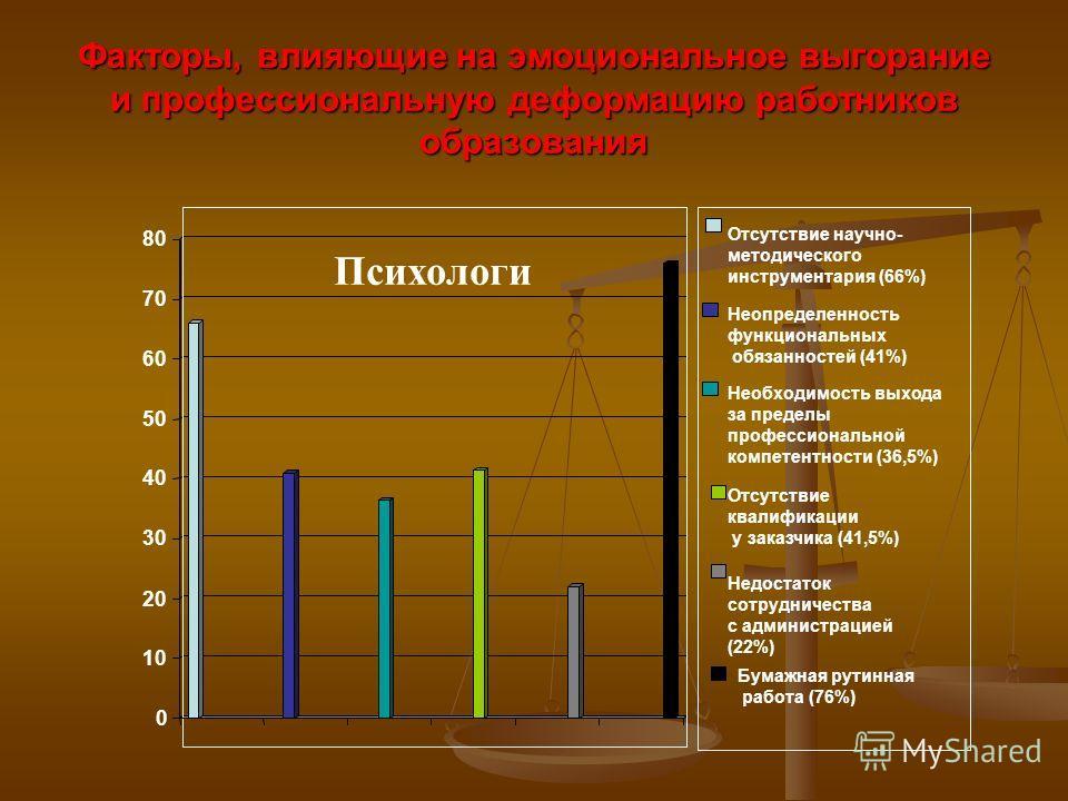 Факторы, влияющие на эмоциональное выгорание и профессиональную деформацию работников образования 0 10 20 30 40 50 60 70 80 Отсутствие научно- методического инструментария (66%) Неопределенность функциональных обязанностей (41%) Необходимость выхода