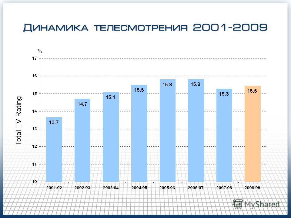 Динамика телесмотрения 2001-2009 Total TV Rating