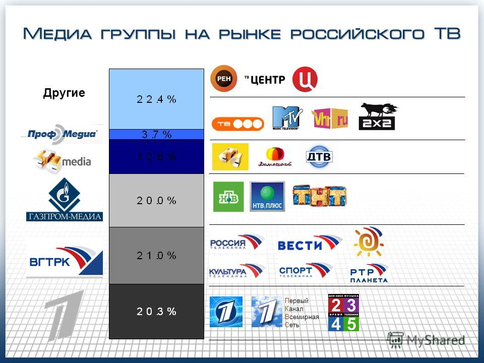 Медиа группы на рынке российского ТВ Первый Канал Всемирная Сеть Другие