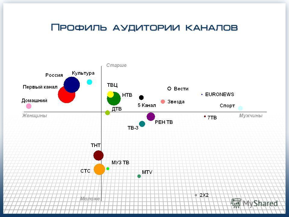 Профиль аудитории каналов
