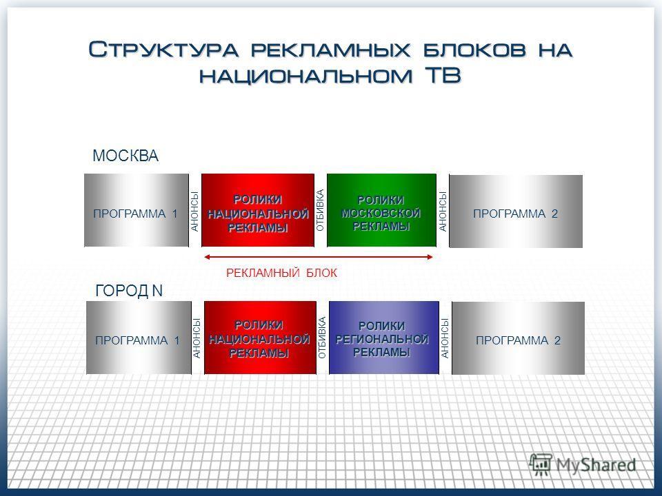 Структура рекламных блоков на национальном ТВ РЕКЛАМНЫЙ БЛОК МОСКВА ПРОГРАММА 1 РОЛИКИ НАЦИОНАЛЬНОЙ РЕКЛАМЫ РОЛИКИ МОСКОВСКОЙ РЕКЛАМЫ анонс отбивка АНОНСЫ ОТБИВКА ГОРОД N ПРОГРАММА 2 ПРОГРАММА 1 анонс отбивка АНОНСЫ ОТБИВКА ПРОГРАММА 2 РОЛИКИ НАЦИОНА