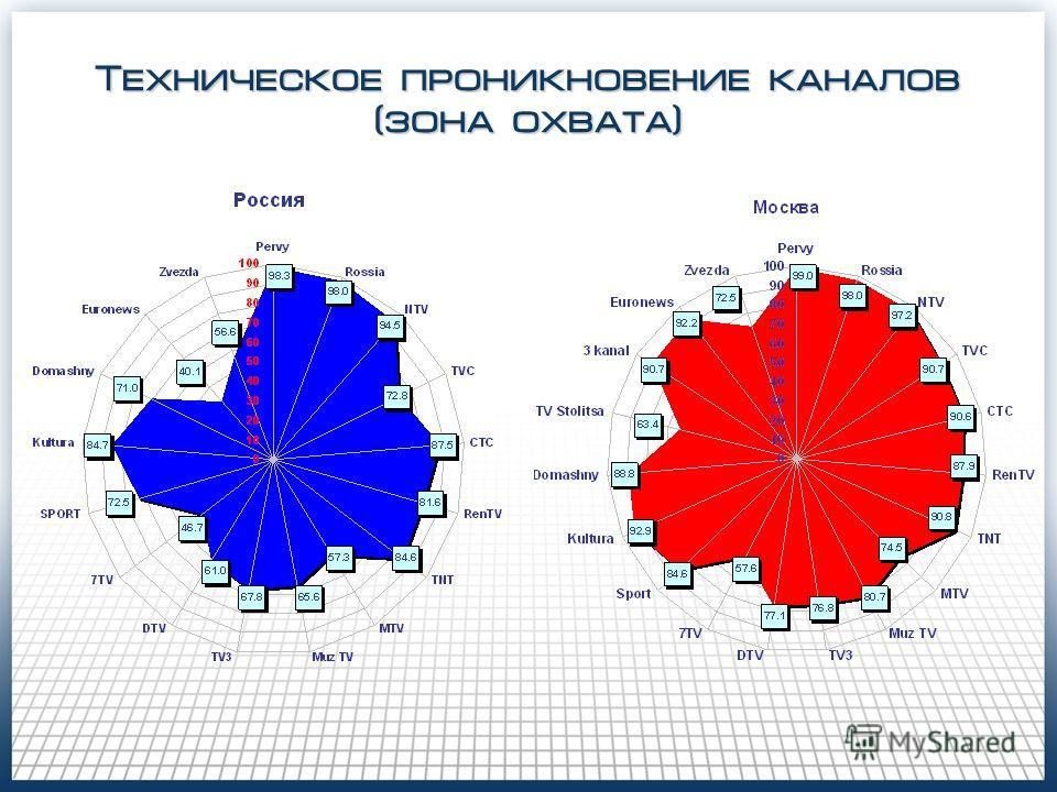 Техническое проникновение каналов (зона охвата)