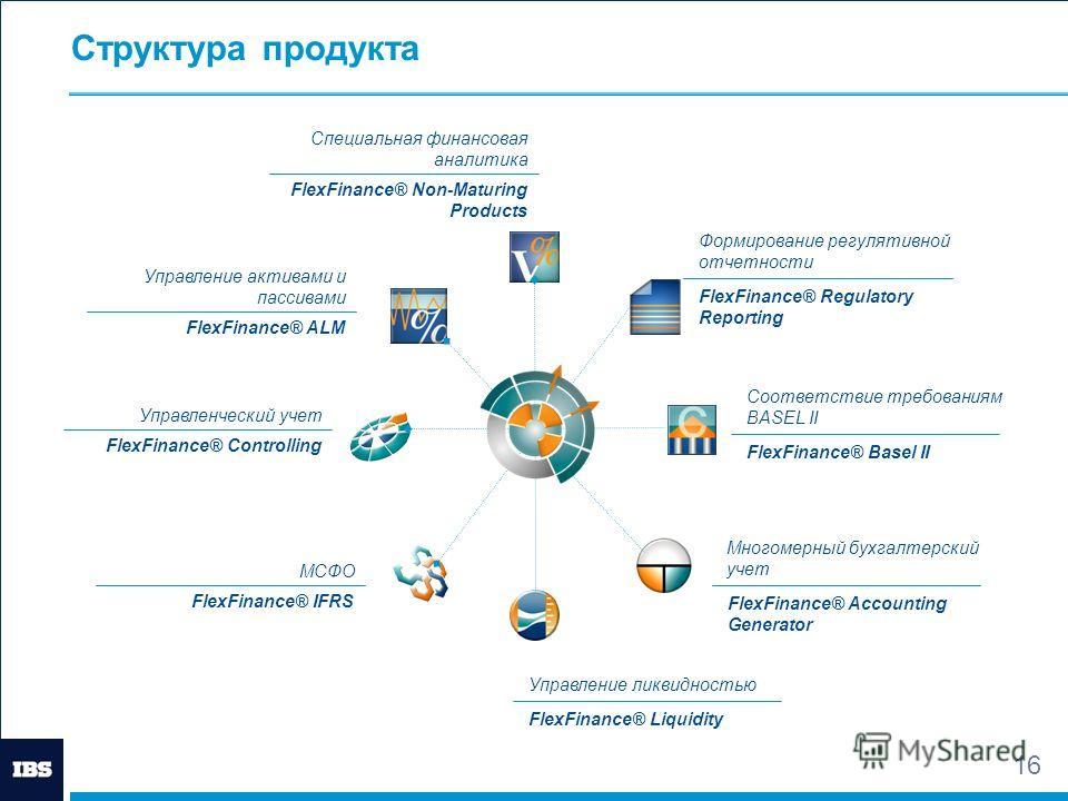 15 Готовый инструментарий Репозиторий финансовых данных, обеспечивающий целостность и полноту необходимых данных. Около 200 готовых шаблоны для всех финансовых инструментов и сделок (включая российские) Специализированные модули для калькуляции необх