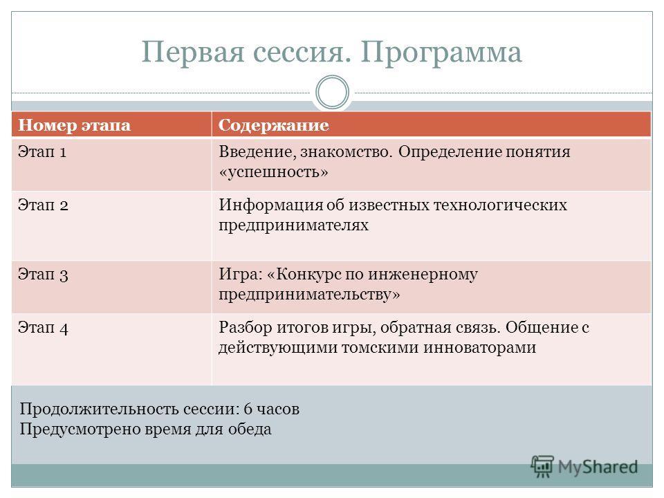 Первая сессия. Программа Номер этапаСодержание Этап 1Введение, знакомство. Определение понятия «успешность» Этап 2Информация об известных технологических предпринимателях Этап 3Игра: «Конкурс по инженерному предпринимательству» Этап 4Разбор итогов иг