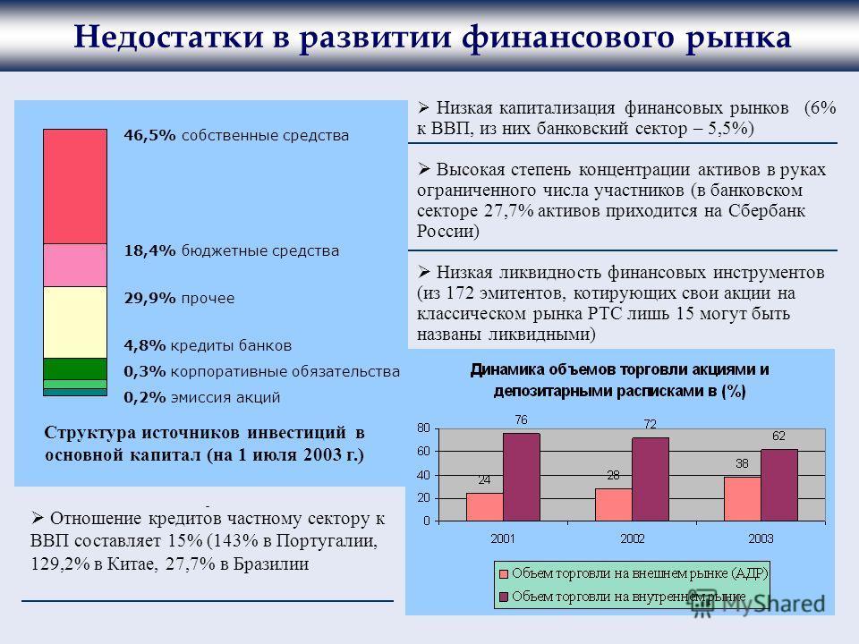 46,5% собственные средства 18,4% бюджетные средства 29,9% прочее 4,8% кредиты банков 0,3% корпоративные обязательства 0,2% эмиссия акций Структура источников инвестиций в основной капитал (на 1 июля 2003 г.) Недостатки в развитии финансового рынка Ни