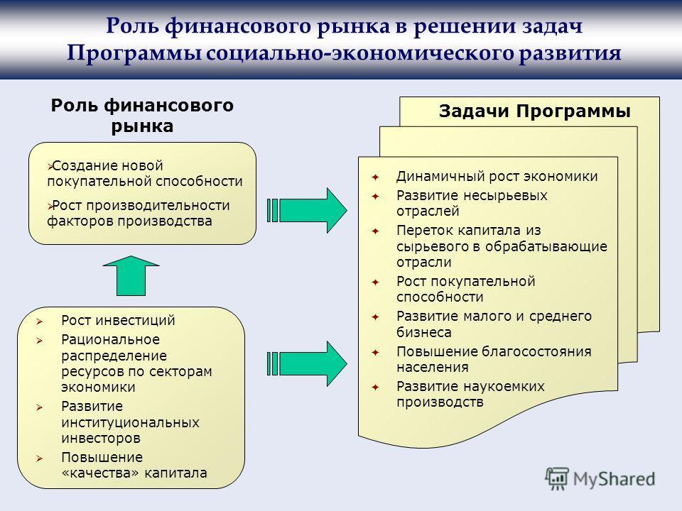 Роль финансового рынка в решении задач Программы социально-экономического развития Динамичный рост экономики Развитие несырьевых отраслей Переток капитала из сырьевого в обрабатывающие отрасли Рост покупательной способности Развитие малого и среднего
