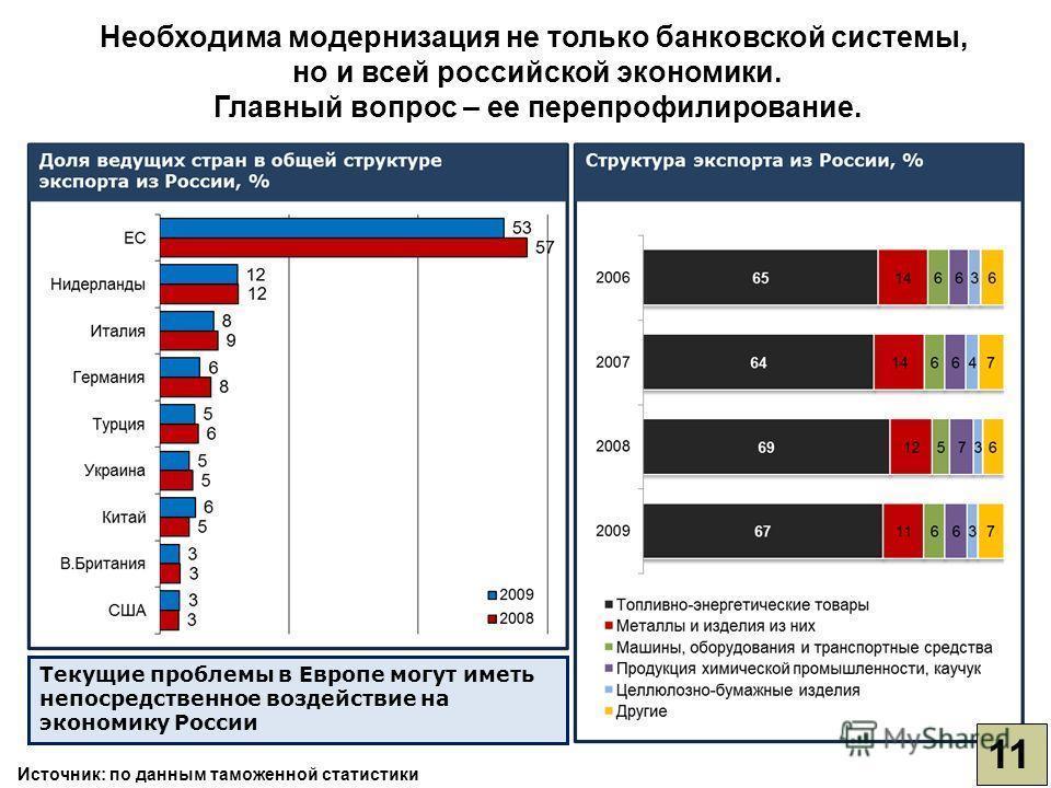 Необходима модернизация не только банковской системы, но и всей российской экономики. Главный вопрос – ее перепрофилирование. Текущие проблемы в Европе могут иметь непосредственное воздействие на экономику России 11 Источник: по данным таможенной ста