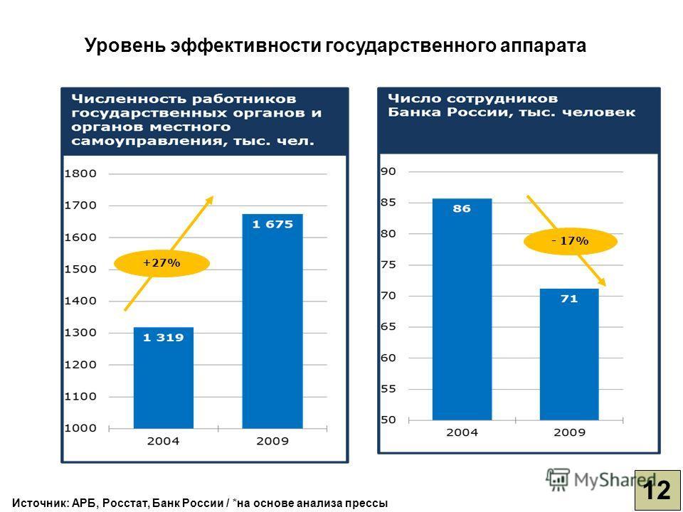 Источник: АРБ, Росстат, Банк России / *на основе анализа прессы - 17% +27% Уровень эффективности государственного аппарата 12