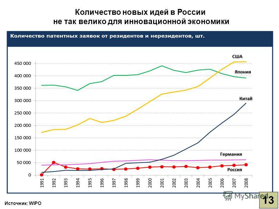 Источник: WIPO Количество новых идей в России не так велико для инновационной экономики 13