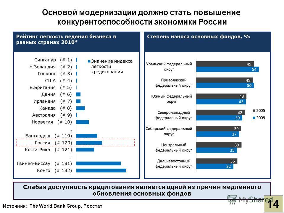 Источник: The World Bank Group, Росстат Слабая доступность кредитования является одной из причин медленного обновления основных фондов 14 Основой модернизации должно стать повышение конкурентоспособности экономики России
