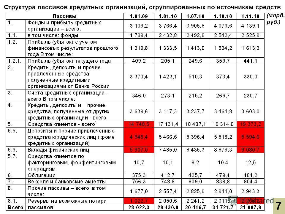 Структура пассивов кредитных организаций, сгруппированных по источникам средств 7 (млрд. руб.)
