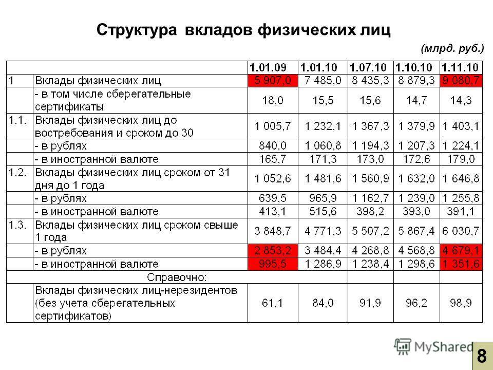Структура вкладов физических лиц (млрд. руб.) 8