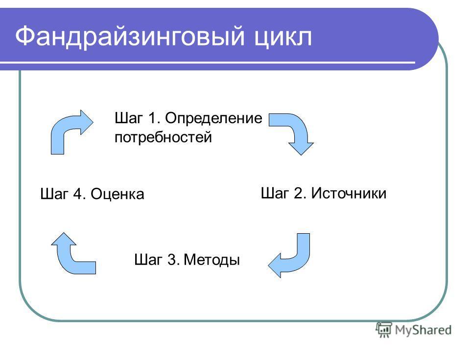 Фандрайзинговый цикл Шаг 1. Определение потребностей Шаг 2. Источники Шаг 3. Методы Шаг 4. Оценка