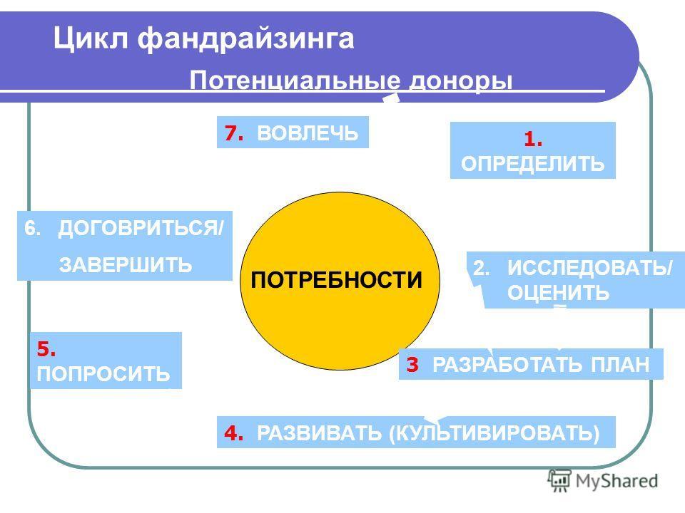 Цикл фандрайзинга Потенциальные доноры ПОТРЕБНОСТИ 1. ОПРЕДЕЛИТЬ 2.ИССЛЕДОВАТЬ/ ОЦЕНИТЬ 3 РАЗРАБОТАТЬ ПЛАН 4. РАЗВИВАТЬ (КУЛЬТИВИРОВАТЬ) 5. ПОПРОСИТЬ 6.ДОГОВРИТЬСЯ/ ЗАВЕРШИТЬ 7. ВОВЛЕЧЬ