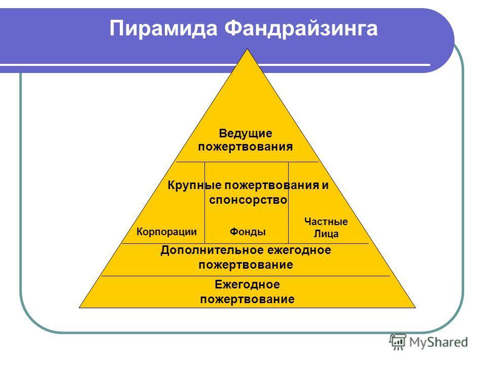 Пирамида Фандрайзинга Ведущие пожертвования Крупные пожертвования и спонсорство Корпорации Дополнительное ежегодное пожертвование Ежегодное пожертвование Фонды Частные Лица