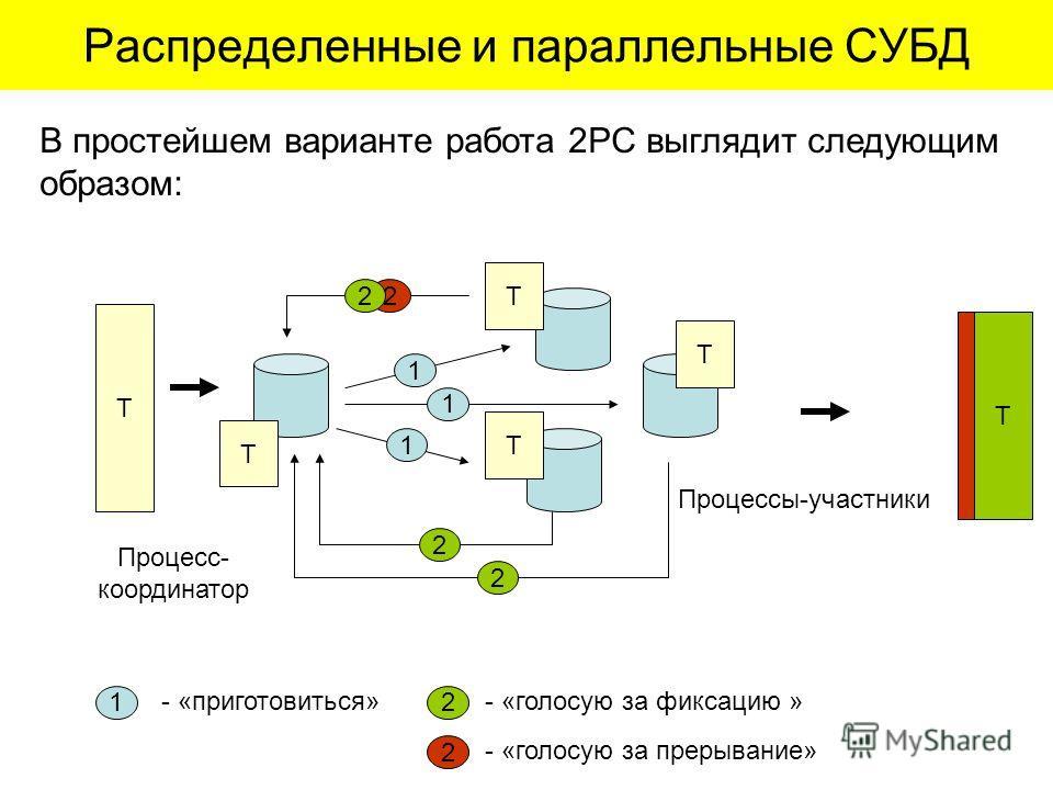 Распределенные и параллельные СУБД Процесс- координатор Процессы-участники Т Т Т Т Т 1 1 1 2 2 2 Т 1 - «приготовиться» 2 - «голосую за фиксацию » 2 - «голосую за прерывание» 2 Т В простейшем варианте работа 2PC выглядит следующим образом: