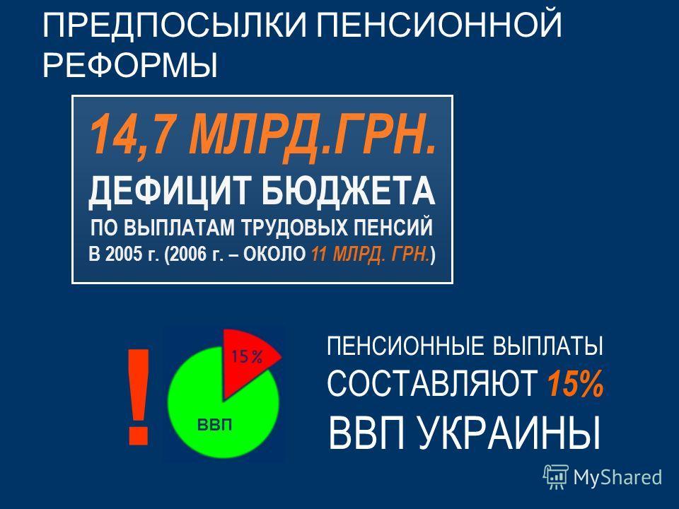 ПРЕДПОСЫЛКИ ПЕНСИОННОЙ РЕФОРМЫ 14,7 МЛРД.ГРН. ДЕФИЦИТ БЮДЖЕТА ПО ВЫПЛАТАМ ТРУДОВЫХ ПЕНСИЙ В 2005 г. (2006 г. – ОКОЛО 11 МЛРД. ГРН. ) ПЕНСИОННЫЕ ВЫПЛАТЫ СОСТАВЛЯЮТ 15% ВВП УКРАИНЫ ВВП !