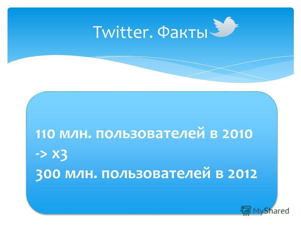Twitter. Факты 110 млн. пользователей в 2010 -> x3 300 млн. пользователей в 2012 110 млн. пользователей в 2010 -> x3 300 млн. пользователей в 2012