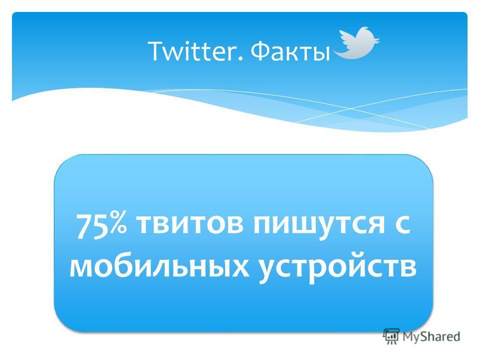 Twitter. Факты 75% твитов пишутся с мобильных устройств