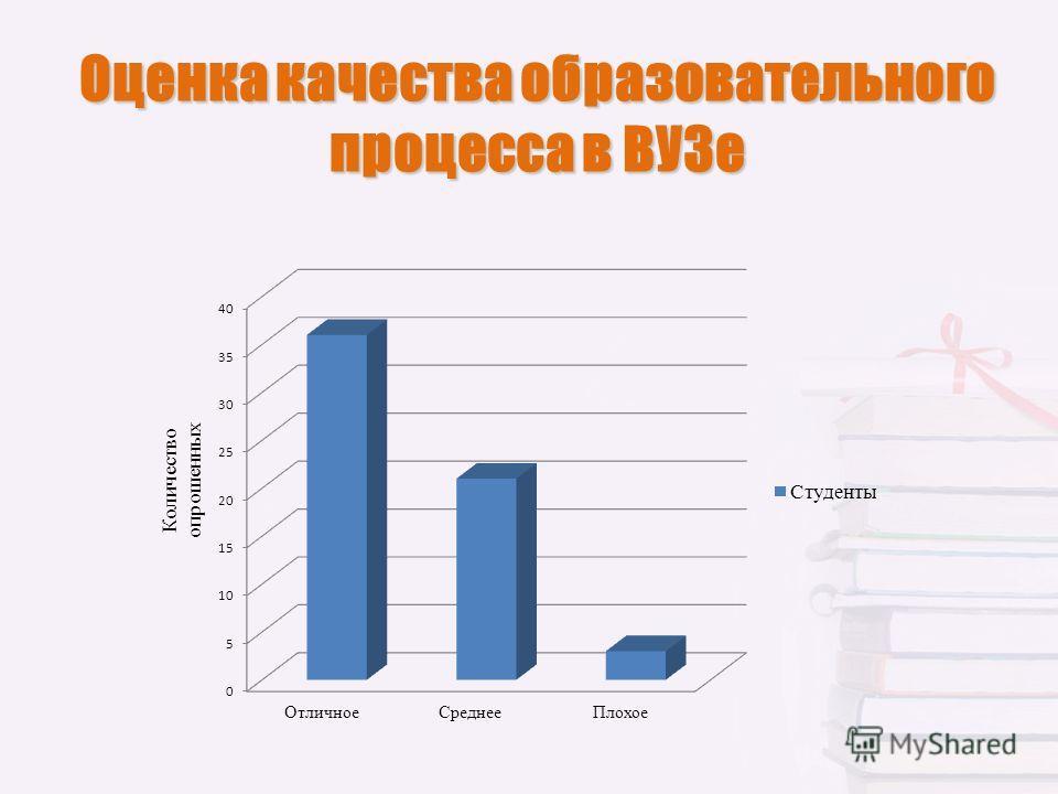 Оценка качества образовательного процесса в ВУЗе