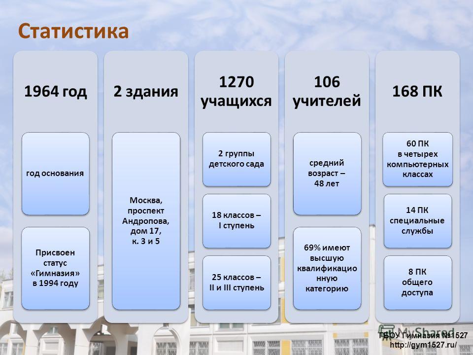 Статистика 1964 год год основания Присвоен статус «Гимназия» в 1994 году 2 здания Москва, проспект Андропова, дом 17, к. 3 и 5 1270 учащихся 2 группы детского сада 18 классов – I ступень 25 классов – II и III ступень 106 учителей средний возраст – 48