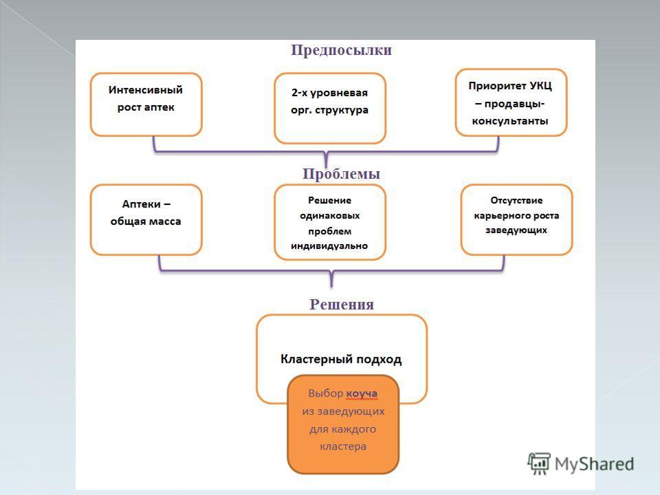 Презентация на тему Цель дипломной работы разработка и  9