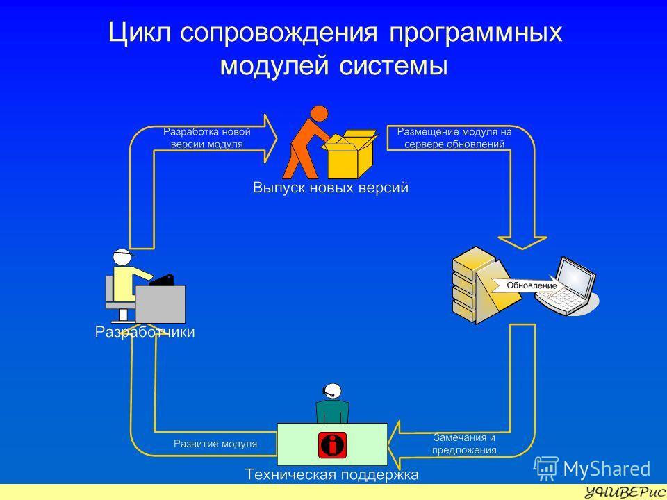 Цикл сопровождения программных модулей системы