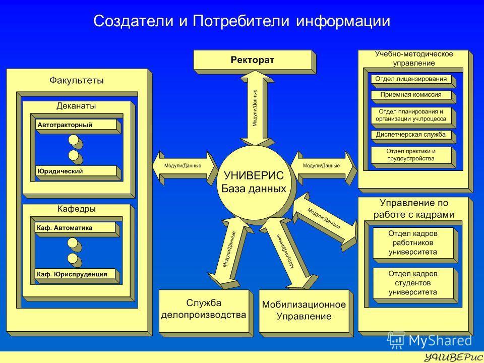 Создатели и Потребители информации
