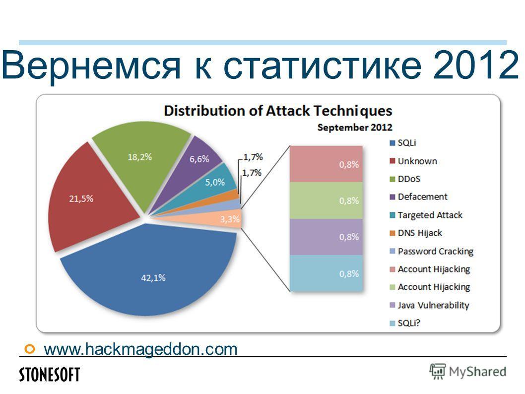 Вернемся к статистике 2012 www.hackmageddon.com