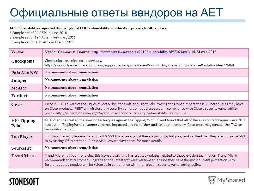 Официальные ответы вендоров на AET VendorVendor Comments (source: http://www.cert.fi/en/reports/2010/vulnerability385726.html) 01 March 2012http://www.cert.fi/en/reports/2010/vulnerability385726.html Checkpoint Checkpoint has released an advisory. ht