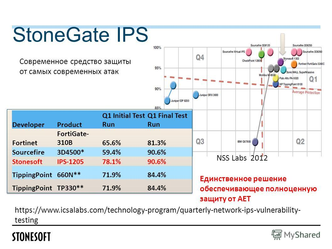 DeveloperProduct Q1 Initial Test Run Q1 Final Test Run Fortinet FortiGate- 310B65.6%81.3% Sourcefire3D4500*59.4%90.6% StonesoftIPS-120578.1%90.6% TippingPoint660N**71.9%84.4% TippingPointTP330**71.9%84.4% StoneGate IPS https://www.icsalabs.com/techno
