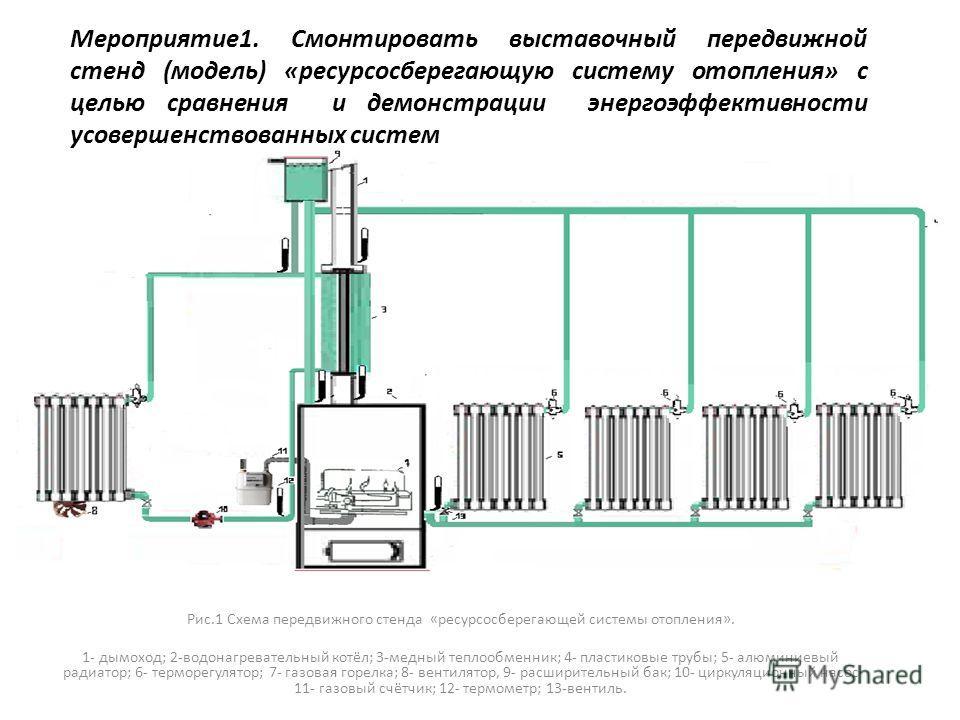 Мероприятие1. Смонтировать выставочный передвижной стенд (модель) «ресурсосберегающую систему отопления» с целью сравнения и демонстрации энергоэффективности усовершенствованных систем Рис.1 Схема передвижного стенда «ресурсосберегающей системы отопл