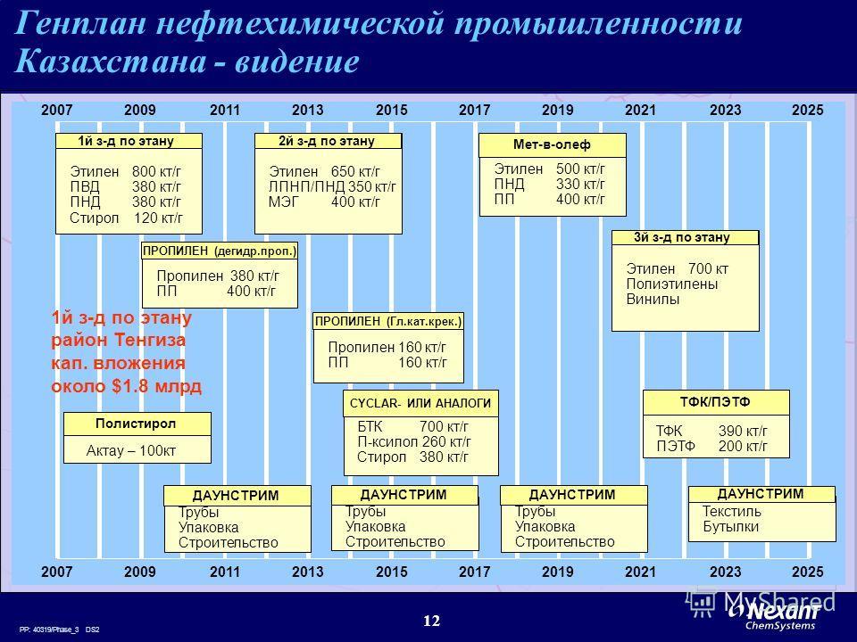 PP: 40319/Phase_3 DS2 12 Генплан нефтехимической промышленности Казахстана - видение 2007200920192025201120132015201720212023 1й з-д по этану Этилен800 кт/г ПВД380 кт/г ПНД380 кт/г Стирол 120 кт/г 2007200920192025201120132015201720212023 2й з-д по эт