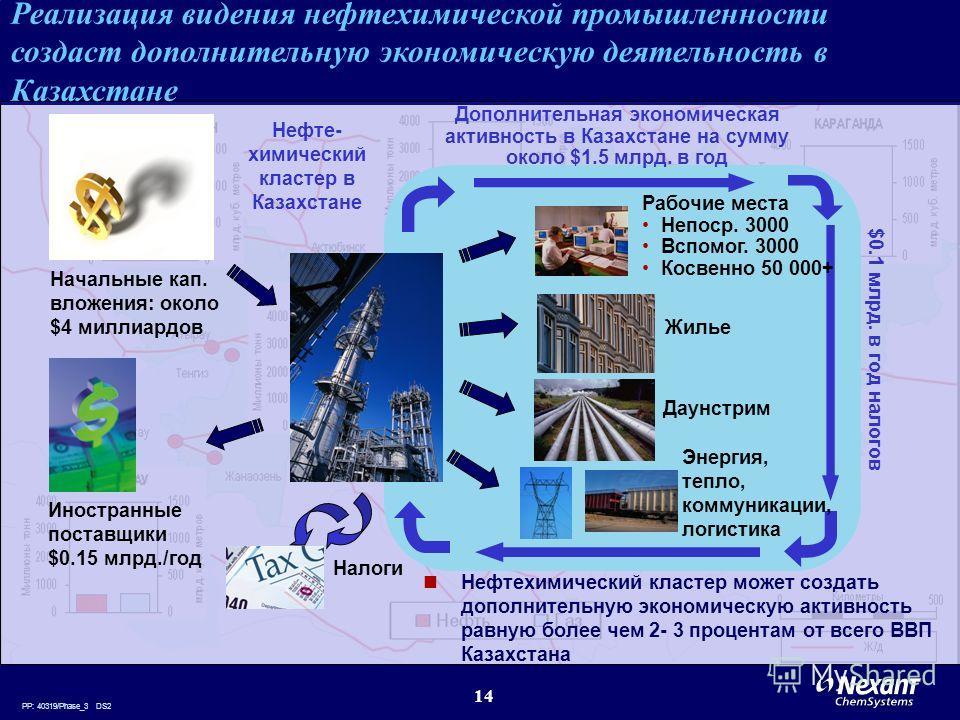 PP: 40319/Phase_3 DS2 14 Реализация видения нефтехимической промышленности создаст дополнительную экономическую деятельность в Казахстане Начальные кап. вложения: около $4 миллиардов Иностранные поставщики $0.15 млрд./год Нефте- химический кластер в