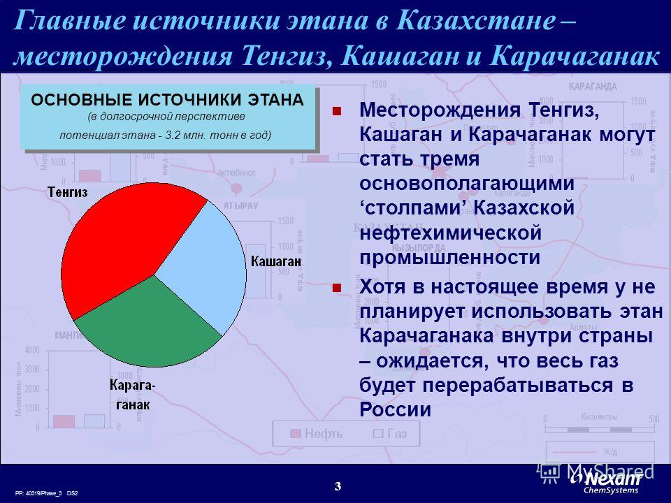PP: 40319/Phase_3 DS2 3 Главные источники этана в Казахстане – месторождения Тенгиз, Кашаган и Карачаганак Месторождения Тенгиз, Кашаган и Карачаганак могут стать тремя основополагающими столпами Казахской нефтехимической промышленности Хотя в настоя