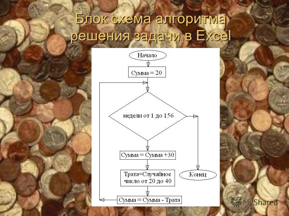 Блок схема алгоритма решения задачи в Excel