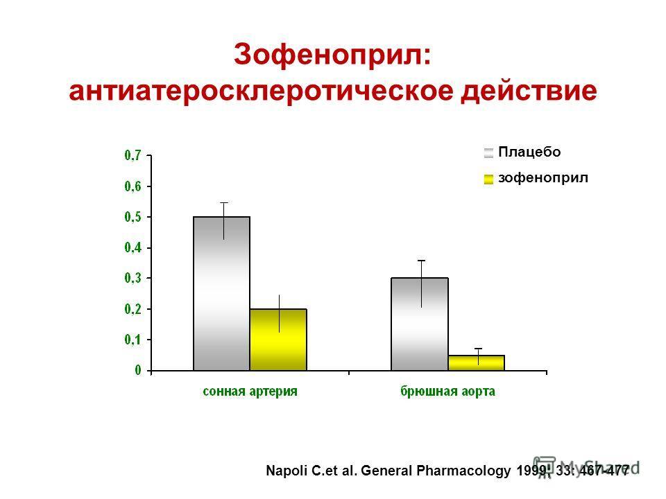 Плацебо зофеноприл Радиоактивность/ мг ткани * Napoli С.et al. General Pharmacology 1999; 33: 467-477 * p < 0.01 Зофеноприл: антиатеросклеротическое действие
