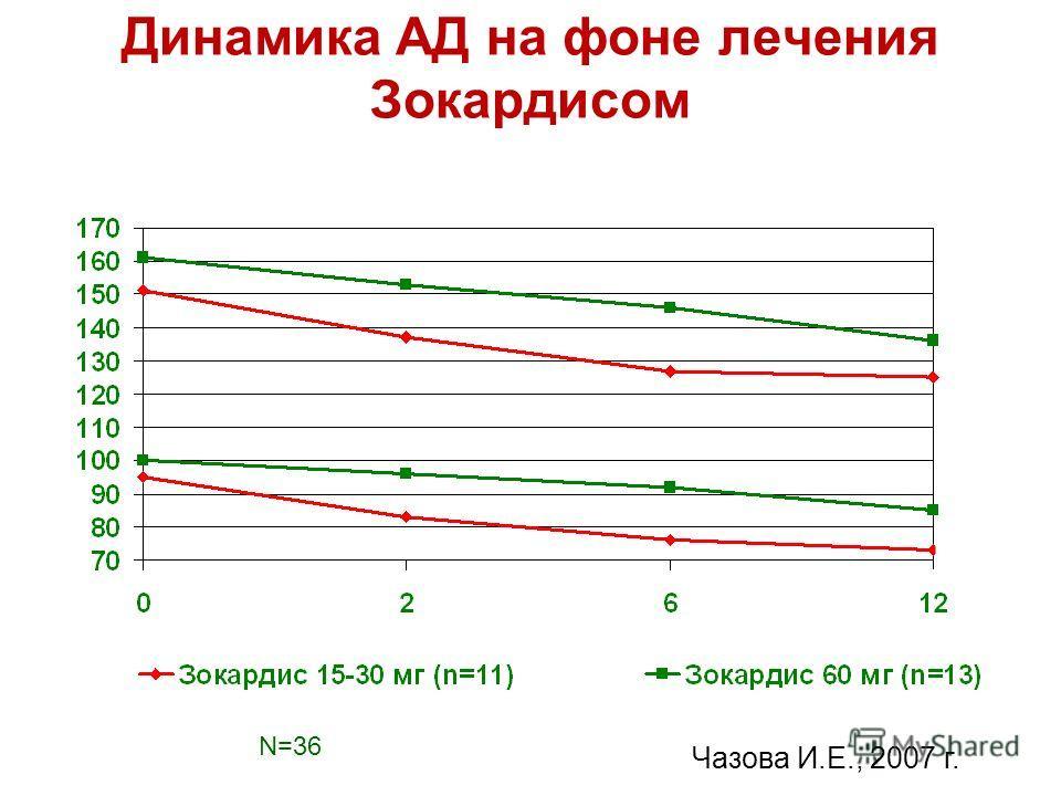 Динамика АД на фоне лечения Зокардисом мм рт. ст. р=0,02 p