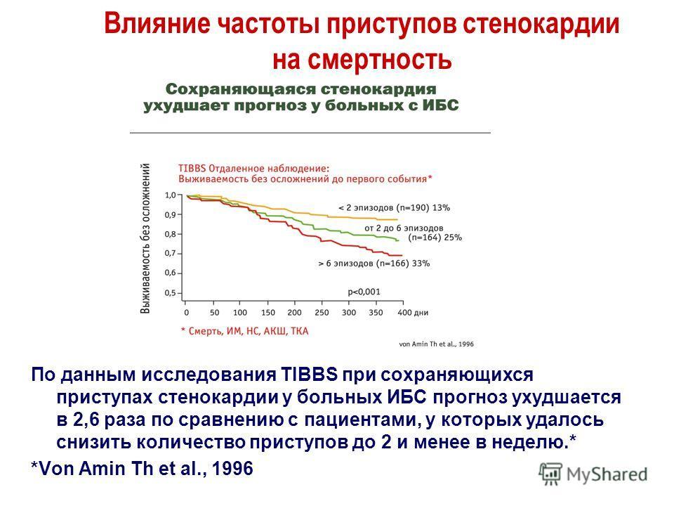 Влияние частоты приступов стенокардии на смертность По данным исследования TIBBS при сохраняющихся приступах стенокардии у больных ИБС прогноз ухудшается в 2,6 раза по сравнению с пациентами, у которых удалось снизить количество приступов до 2 и мене