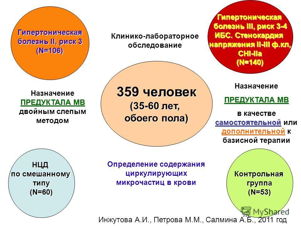 359 человек (35-60 лет, обоего пола) Гипертоническая болезнь II, риск 3 (N=106) Гипертоническая болезнь III, риск 3-4 ИБС. Стенокардия напряжения II-III ф.кл, СНI-IIа (N=140) НЦД по смешанному типу (N=60) Контрольнаягруппа (N=53) Определение содержан