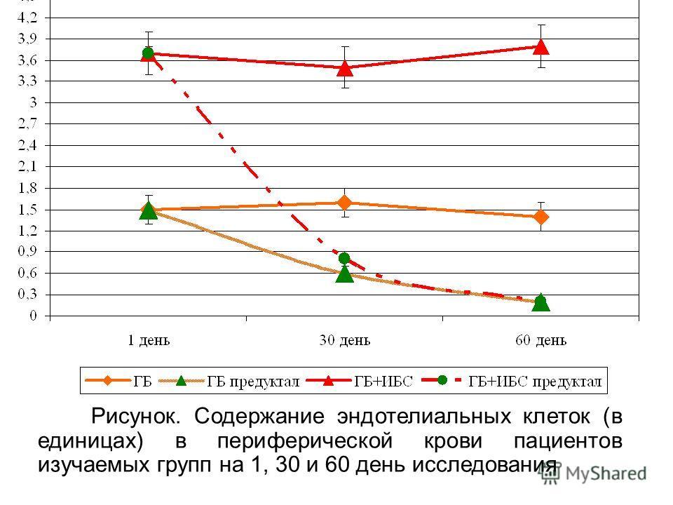 Рисунок. Содержание эндотелиальных клеток (в единицах) в периферической крови пациентов изучаемых групп на 1, 30 и 60 день исследования